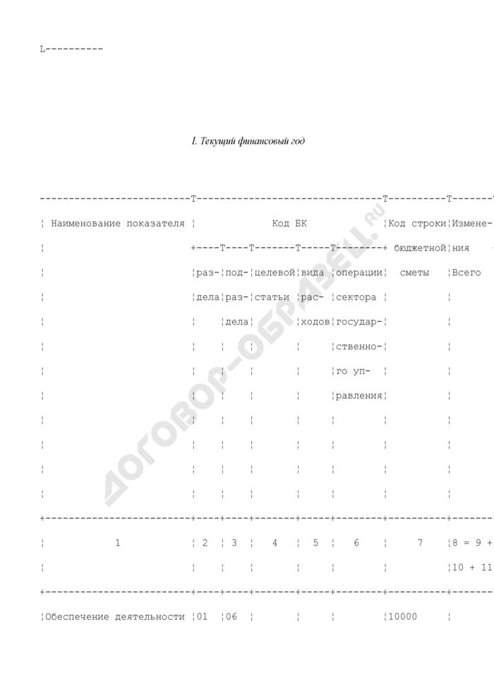 Предложения по изменению бюджетной росписи Федерального казначейства и лимитов бюджетных обязательств. Страница 2