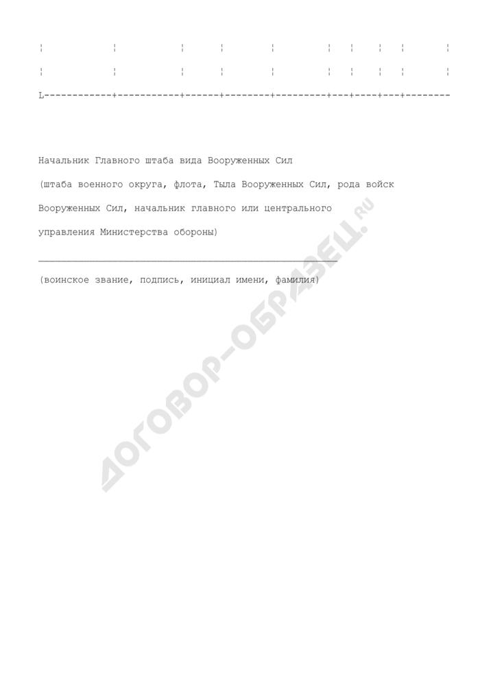 Предложения по планированию военных сборов в Вооруженных Силах Российской Федерации. Страница 3