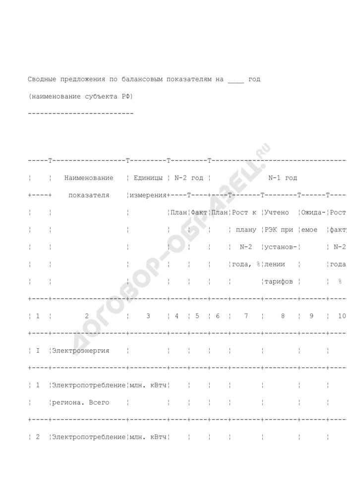 Сводные предложения по балансовым показателям. Форма N 15. Страница 1