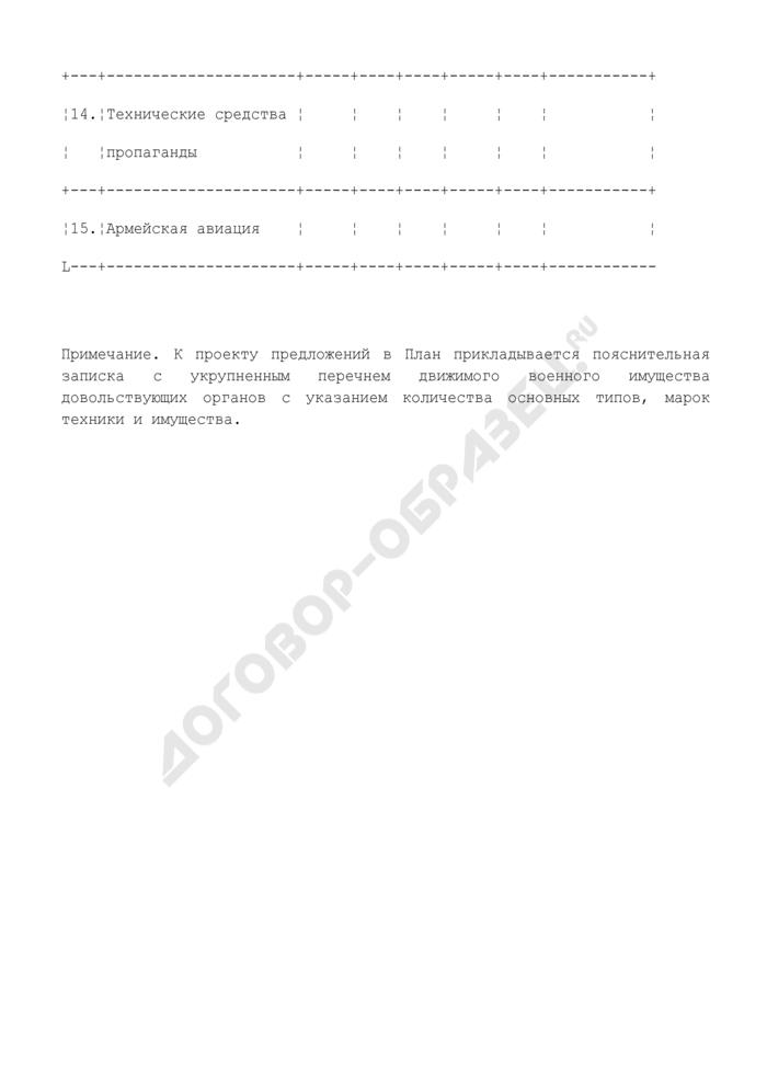 Предложения в план на реализацию высвобождаемого движимого военного имущества Министерства обороны Российской Федерации. Страница 3