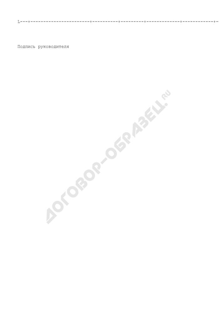 Предложения государственного заказчика в план-график проведения конкурсов (аукционов) на поставки товаров, выполнение работ, оказание услуг для государственных нужд Московской области. Страница 2