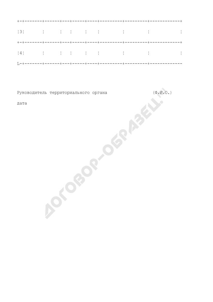 Предложения к программе работ по переходящим объектам геологического изучения и воспроизводства сырьевой базы углеводородов на территории субъекта Российской Федерации. Страница 2