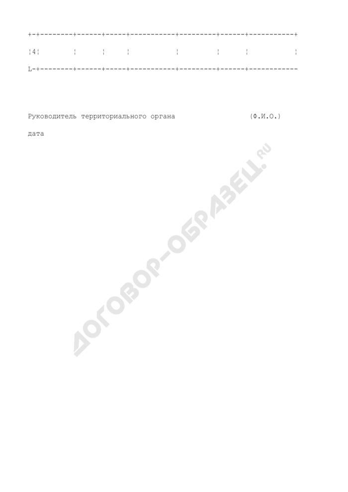 Предложения к программе работ по новым объектам геологического изучения и воспроизводства сырьевой базы углеводородов на территории субъекта Российской Федерации. Страница 2