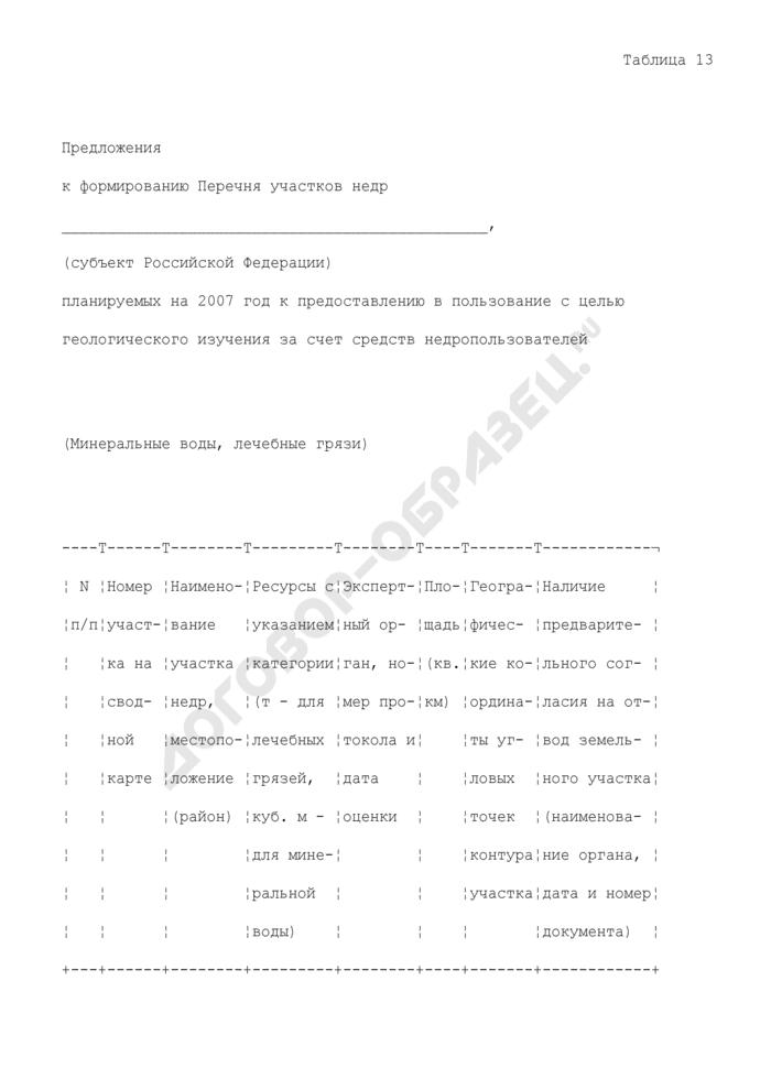 Предложения к формированию перечня участков недр субъекта РФ, планируемых к предоставлению в пользование с целью геологического изучения за счет средств недропользователей. Страница 1