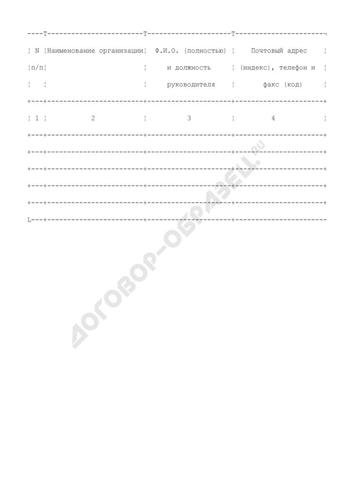 Форма представления информации о мельничных предприятиях. Страница 1