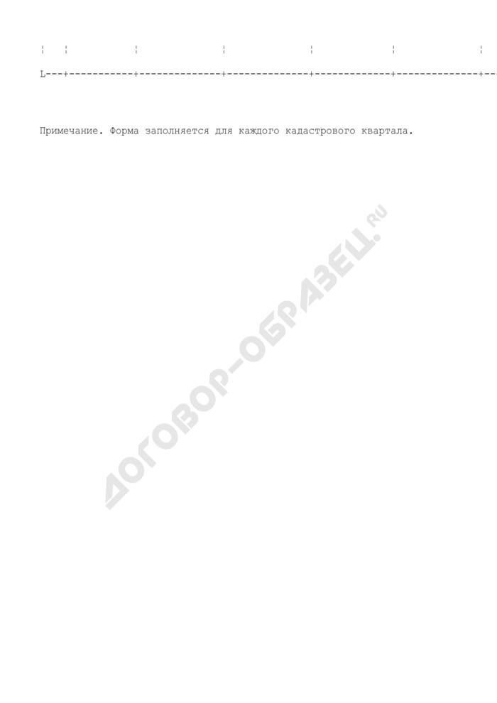 Форма представления дополнительных исходных данных (оснований) для расчета  кадастровой стоимости земель города Москвы исходя из УПКСЗ. Страница 2
