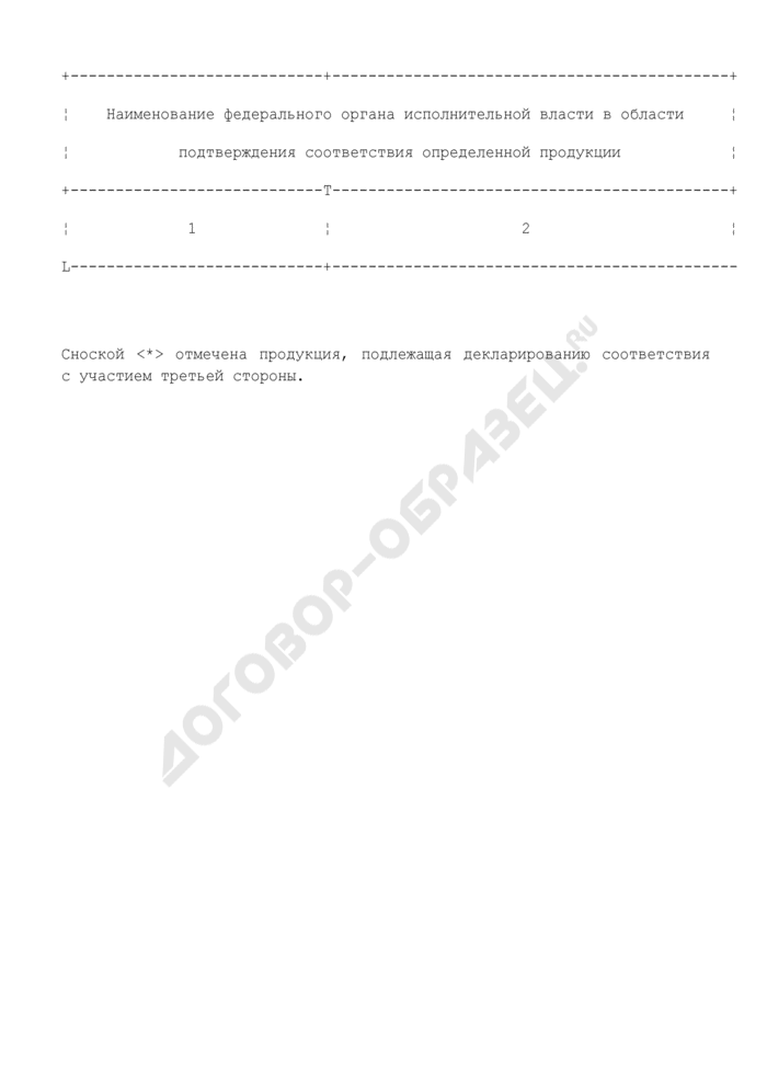 Образец представления в Минпромэнерго России проектов единых перечней продукции, подлежащей обязательной сертификации. Страница 2