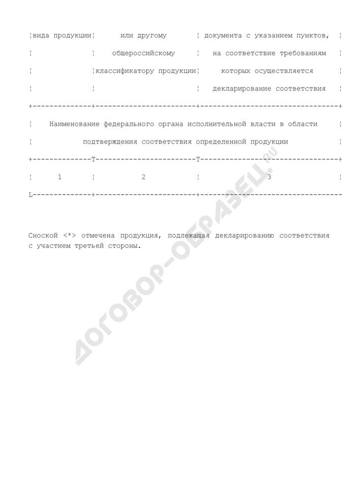 Образец представления информации о продукции, подлежащей обязательному подтверждению соответствия. Страница 2