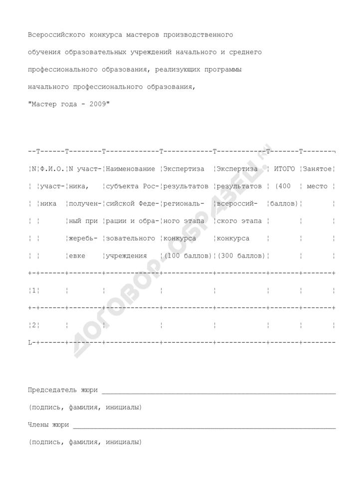 Сводный протокол Всероссийского конкурса мастеров производственного обучения образовательных учреждений начального и среднего профессионального образования, реализующих программы начального профессионального образования. Страница 1