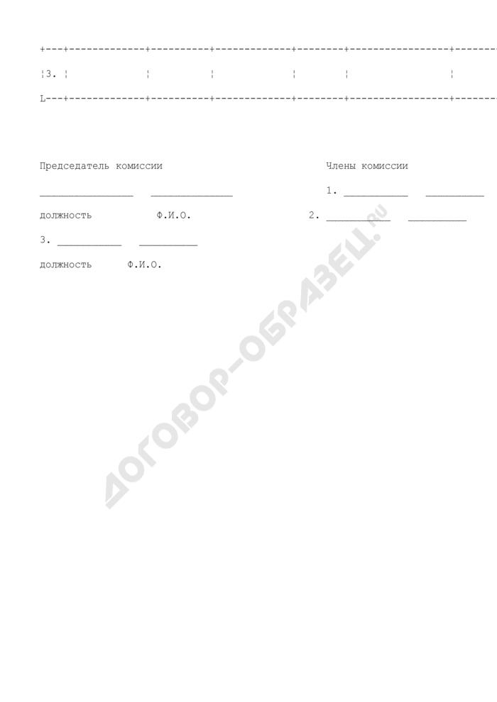 Форма протокола проверки знаний персонала, обслуживающего паровые и водогрейные котлы. Страница 2