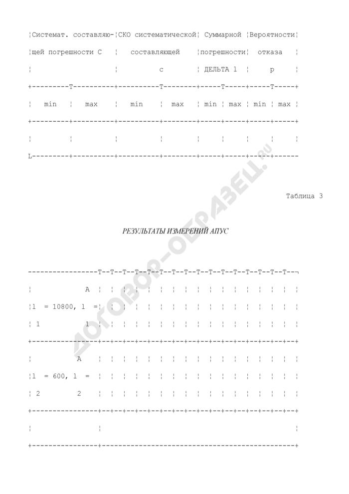 Форма протокола результатов измерений при экспериментальных исследованиях ИИК АПУС. Страница 3