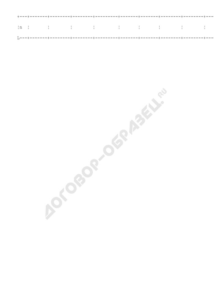 Протокол загрузки перечней земельных участков садоводческих, огороднических и дачных объединений субъекта Российской Федерации. Страница 3