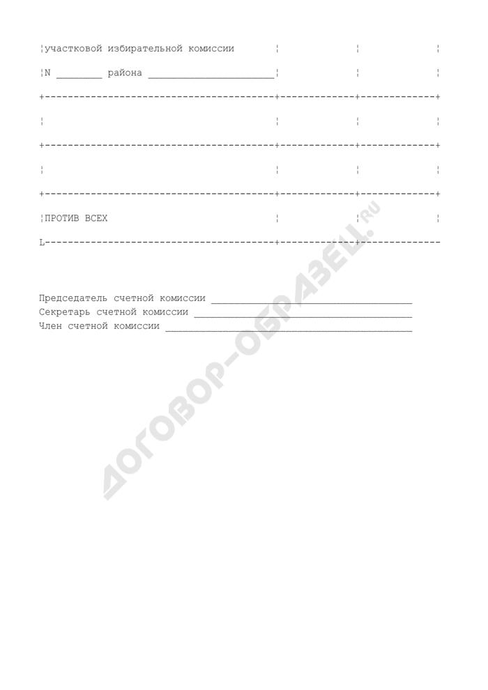 Протокол заседания счетной комиссии по выборам заместителя председателя участковой избирательной комиссии. Страница 2