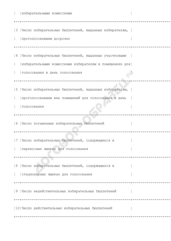 Протокол избирательной комиссии субъекта Российской Федерации об итогах голосования при проведении выборов Президента Российской Федерации на территории субъекта Российской Федерации (обязательная форма). Страница 3
