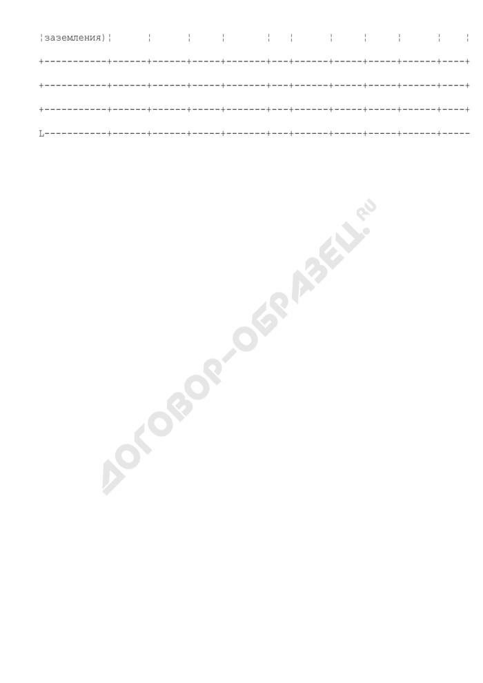 Протокол измерения электрического сопротивления заземления. Страница 2