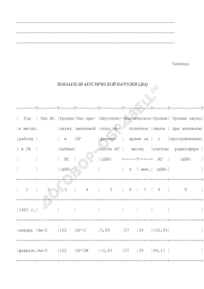 Пример оформления протокола расчета эквивалентного уровня шума в полете с учетом дополнительной акустической нагрузки за оцениваемый период летной работы. Страница 3