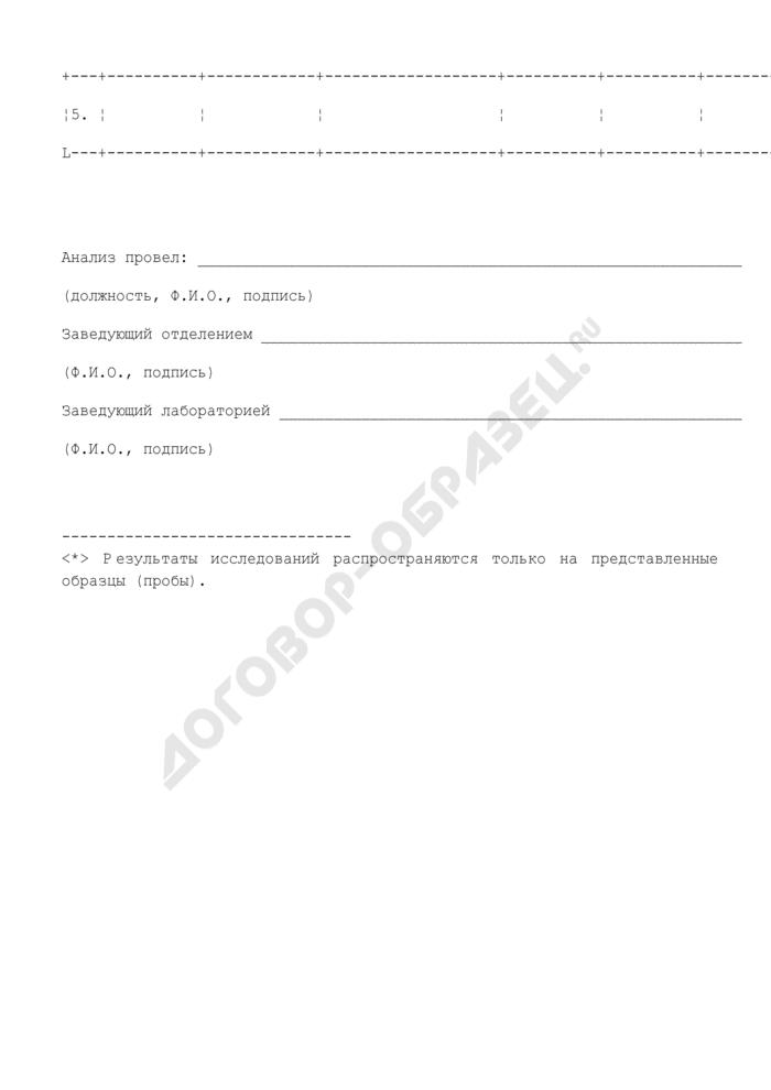 Протокол микробиологического исследования парфюмерно-косметической продукции (косметического средства). Страница 3