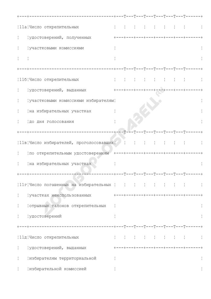 Протокол Московской городской избирательной комиссии о результатах выборов в городе Москве. Страница 3