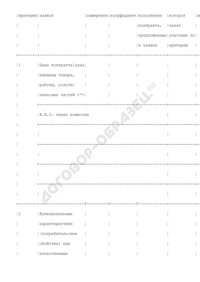 Протокол оценки и сопоставления заявок на участие в открытом конкурсе, составляемый при размещении заказов путем проведения торгов. Форма N К-П-8-2009. Страница 3