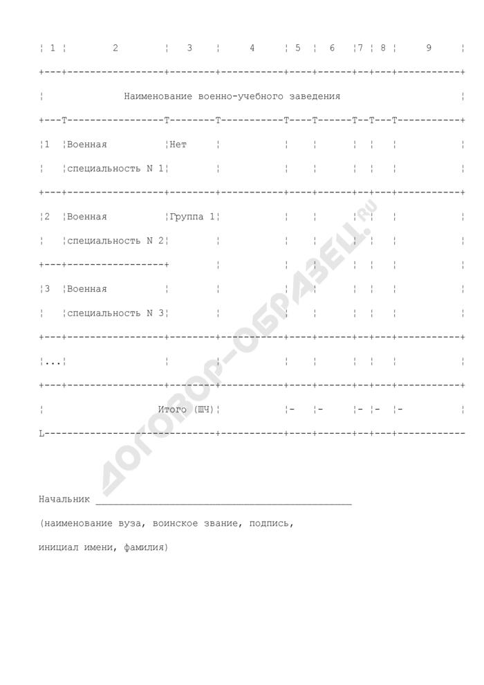 Расчет фиксированных значений суммы подлежащих возмещению средств, размер которых включается в контракты о прохождении военной службы, заключаемые в военно-учебном заведении. Страница 2