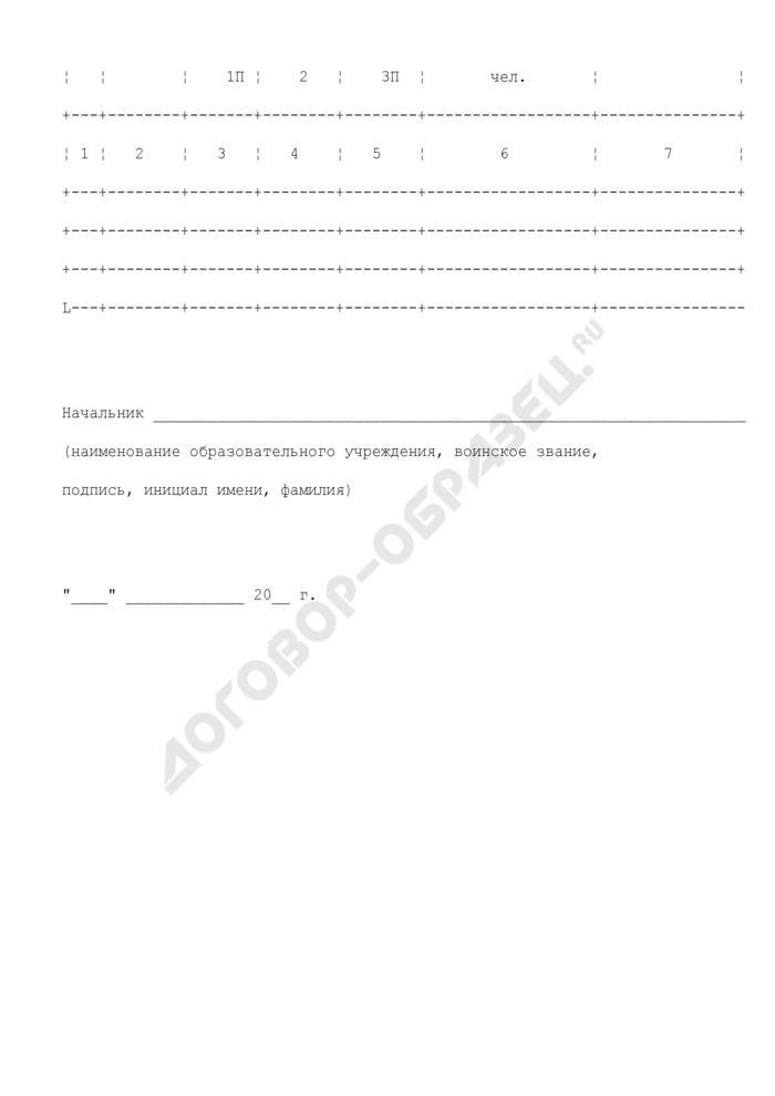 Расчет фиксированных значений суммы подлежащих возмещению средств, размер которых включается в контракты о прохождении военной службы, заключаемые в образовательном учреждении ФСБ России. Страница 2