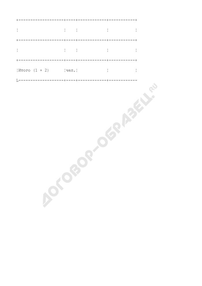 Расчет численности персонала по содержанию и текущему ремонту домохозяйства в Воскресенском муниципальном районе Московской области. Страница 3