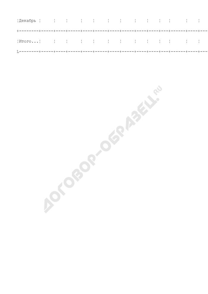 Расчетные нормативные потери сетевой воды (рекомендуемая форма). Страница 2