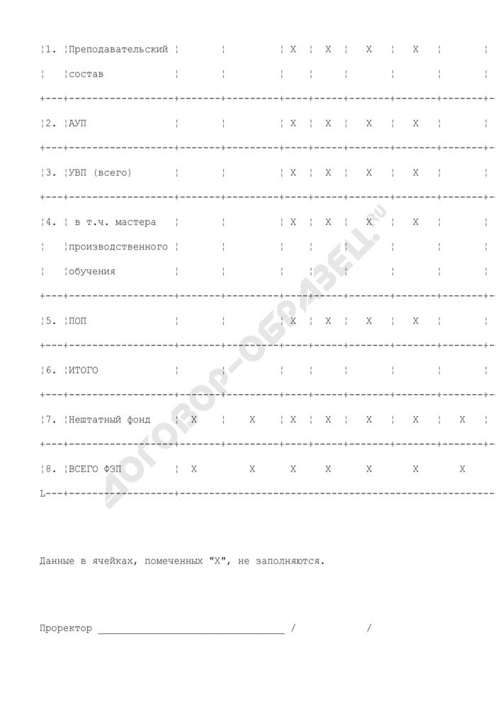 Сводный расчет фонда оплаты труда высшего учебного заведения по подразделениям, реализующим функции учреждения среднего профессионального образования. Страница 2