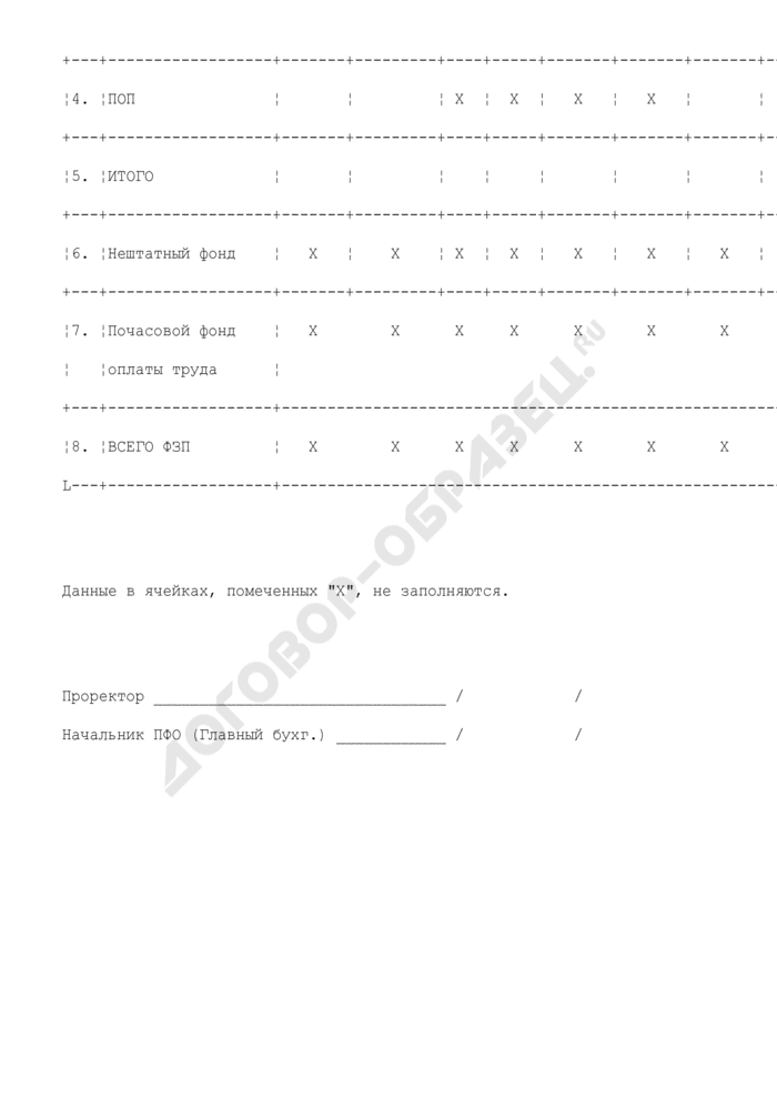 Сводный расчет фонда оплаты труда высшего учебного заведения по подразделениям, реализующим функции учреждения дополнительного профессионального образования. Страница 2