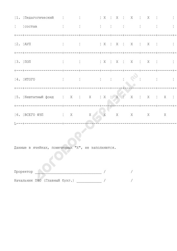 Сводный расчет фонда оплаты труда высшего учебного заведения по подразделениям, реализующим функции дошкольного учреждения. Страница 2