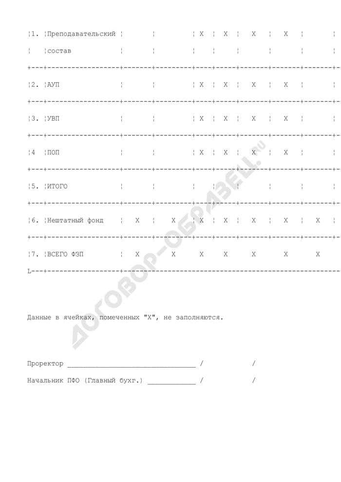 Сводный расчет фонда оплаты труда по подразделениям, реализующим функции общеобразовательного учреждения (школа-интернат). Страница 2