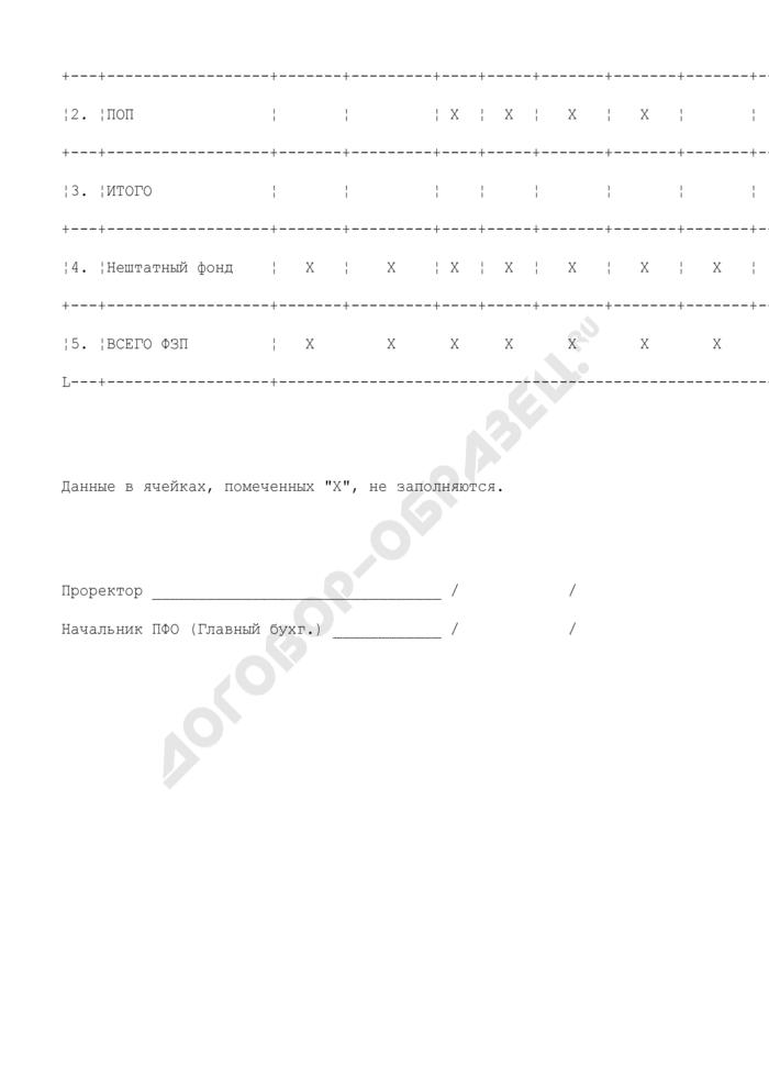 Сводный расчет фонда оплаты труда по подразделениям, реализующим функции учреждения по внешкольной работе с детьми. Страница 2