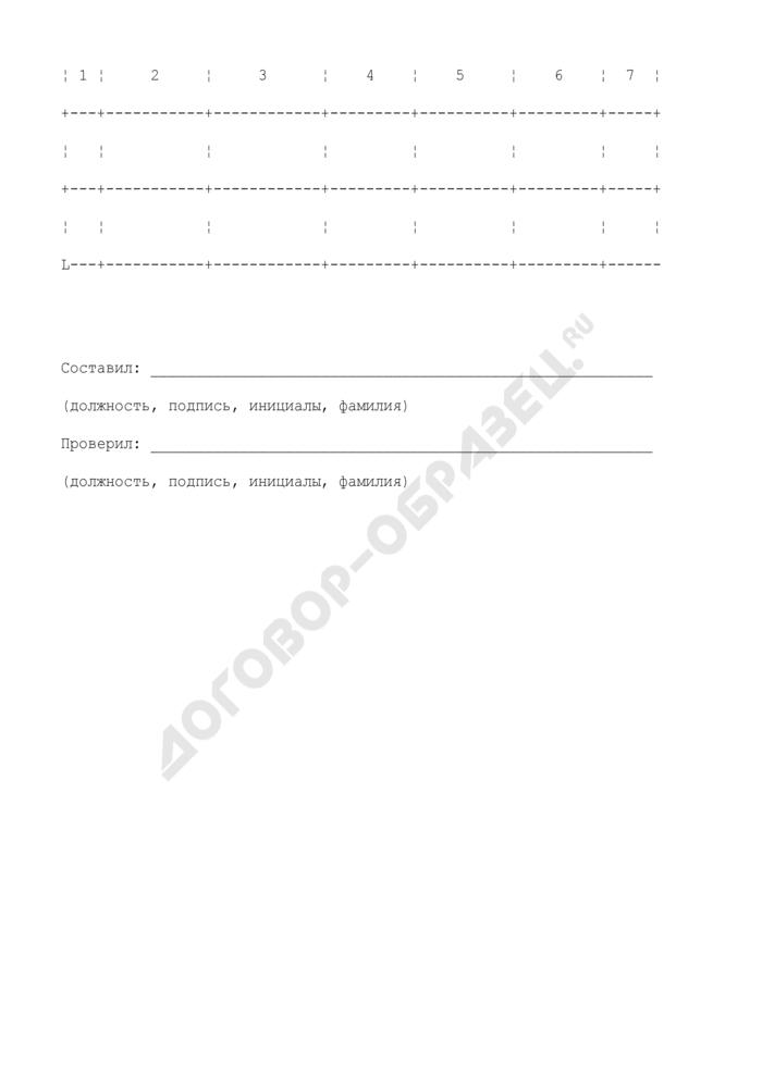 Сметный расчет стоимости материальных и энергетических ресурсов для производства пусконаладочных работ. Форма N 6. Страница 2