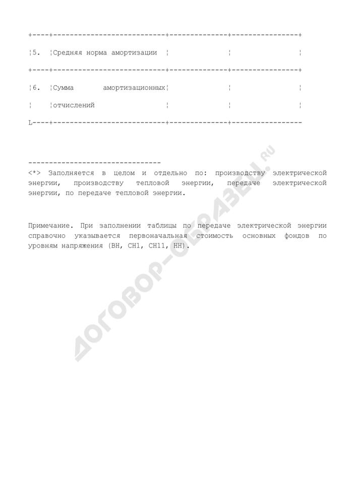 Расчет амортизационных отчислений на восстановление основных производственных фондов, связанных с производством электрической энергии, производством тепловой энергии, передачей электрической энергии, передачей тепловой энергии (таблица N П1.17). Страница 2
