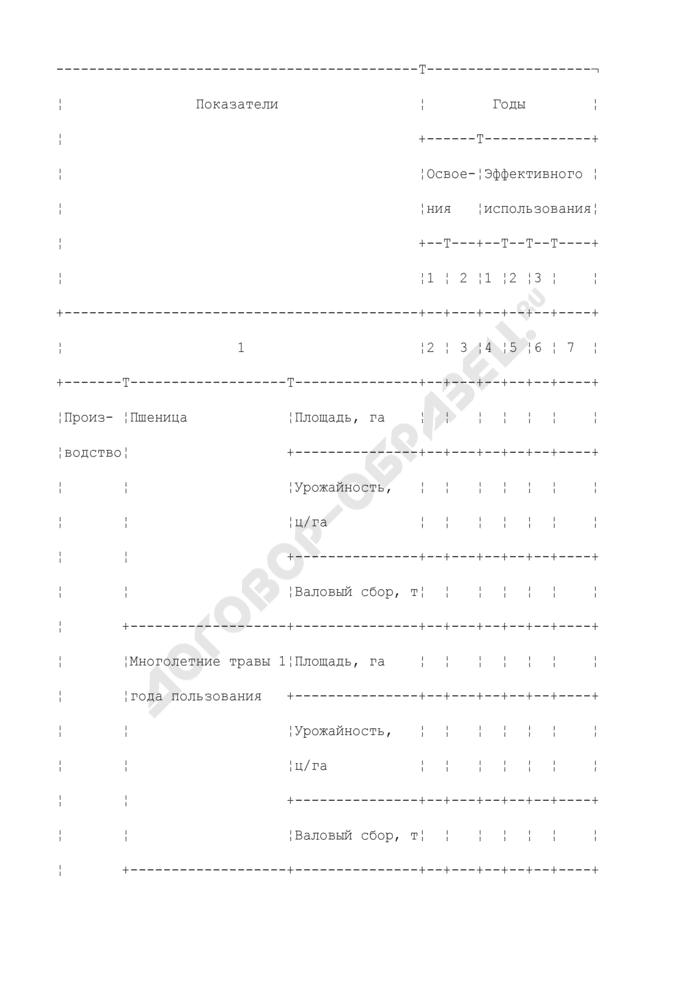 Форма расчета объемов производства и реализации продукции с мелиорированных земель. Форма N 1. Страница 1