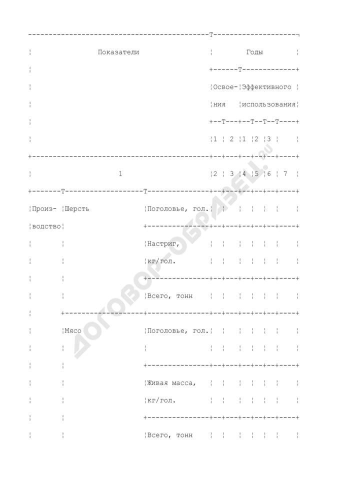 Форма расчета объемов производства и реализации продукции обводненных пастбищ. Форма N 3. Страница 1