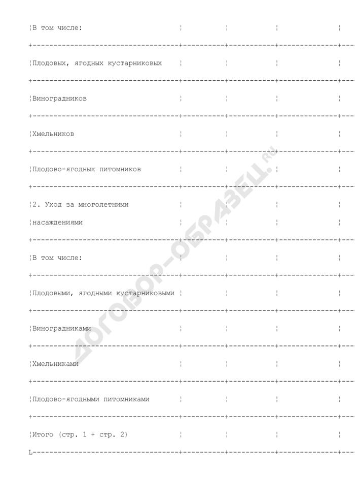Форма справки-расчета о причитающихся субсидиях на закладку и уход за многолетними насаждениями за счет средств бюджета Московской области. Страница 2