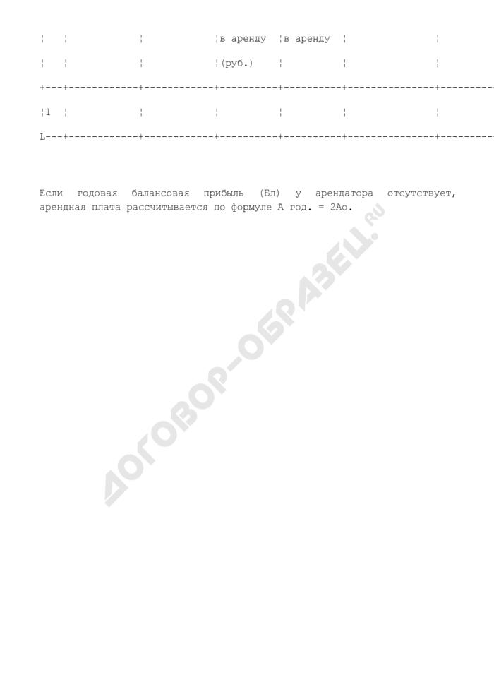 Расчет арендной платы за движимое имущество городского округа Краснознаменск Московской области. Страница 2