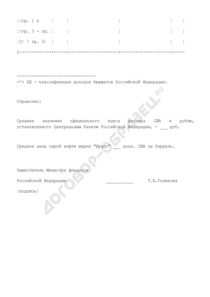 Расчет дополнительных доходов федерального бюджета, подлежащих зачислению в стабилизационный фонд Российской Федерации. Страница 3