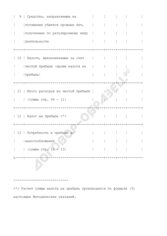 Материалы, представляемые для рассмотрения регулирующим органом вопросов об утверждении (пересмотре) розничных цен на сжиженный газ, реализуемый населению для бытовых нужд. расчет необходимой чистой прибыли (таблица 14). Страница 3