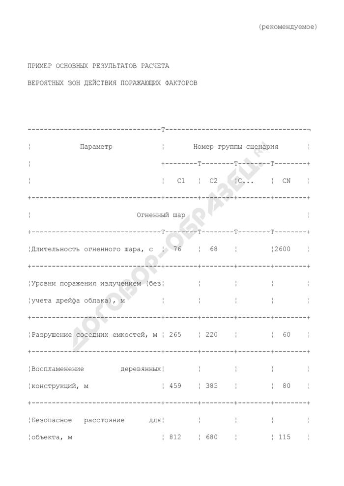 Пример основных результатов расчета вероятных зон действия поражающих факторов (рекомендуемая форма). Страница 1