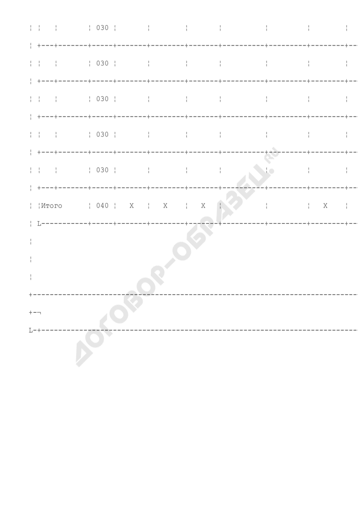 Расчет налоговой базы на сигареты с фильтром, сигареты без фильтра, папиросы (на экспорт при отсутствии поручительства банка (банковской гарантии)) (приложение к налоговой декларации по акцизам на табачные изделия). Страница 3