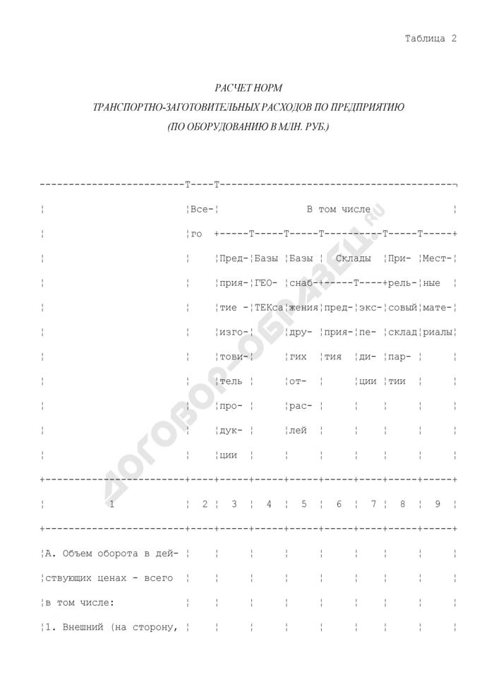 Расчет норм транспортно-заготовительных расходов по предприятию (по оборудованию в млн. руб.). Страница 1