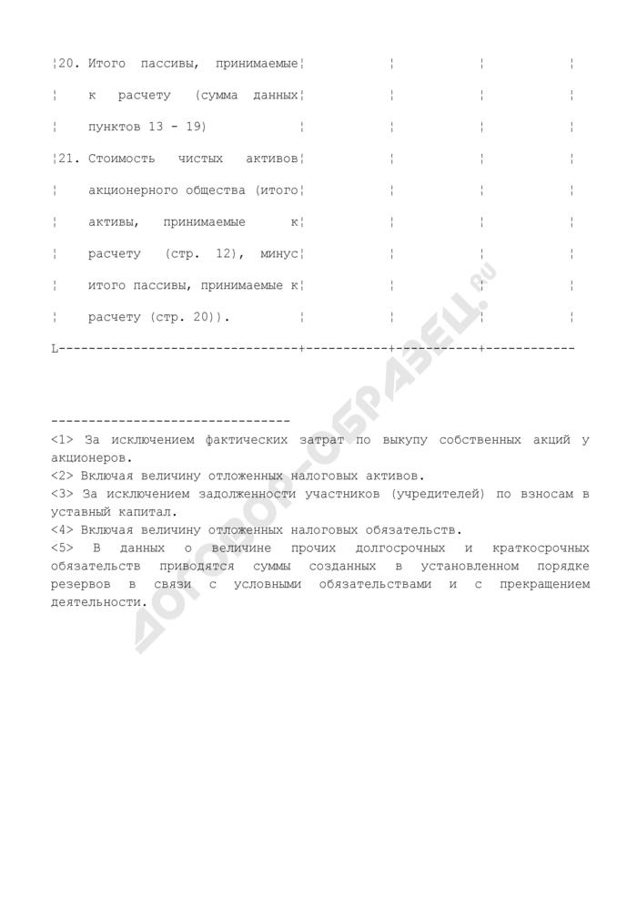 Расчет оценки стоимости чистых активов акционерного общества. Страница 3
