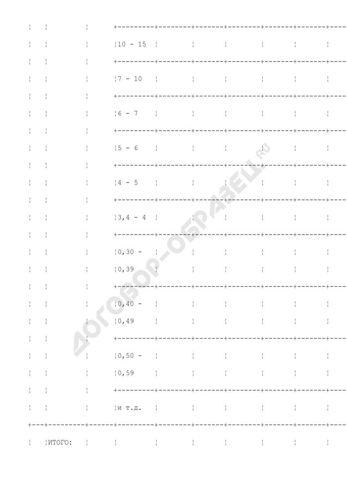 Расчет прогноза изготовления бриллиантов по размерно-весовым группам по контракту. Страница 3