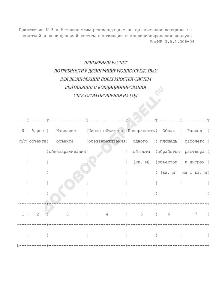 Примерный расчет потребности в дезинфицирующих средствах для дезинфекции поверхностей систем вентиляции и кондиционирования способом орошения на год. Страница 1