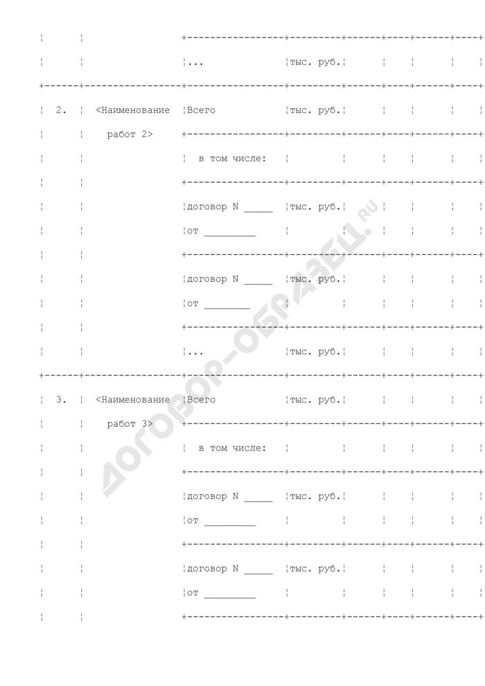 Расчет расходов на научно-исследовательские и опытно-конструкторские работы. Форма N 19. Страница 2
