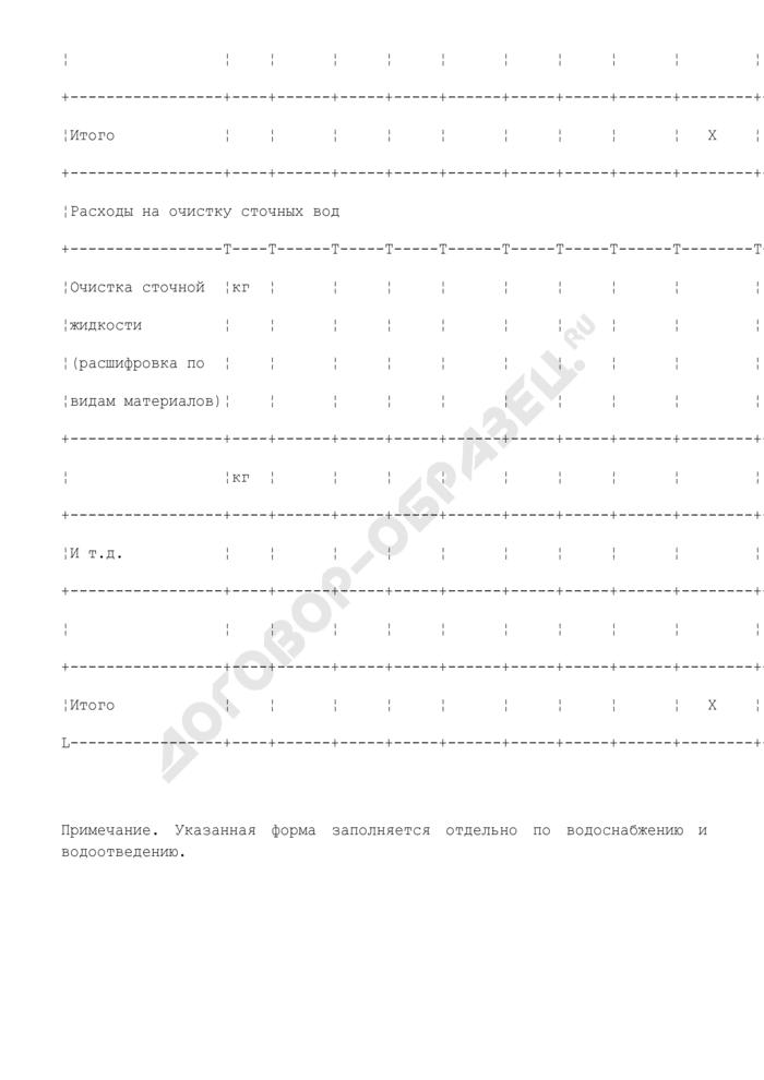 Расчет расходов материалов (химреагенты) на технологические цели производства в Воскресенском муниципальном районе Московской области. Страница 2