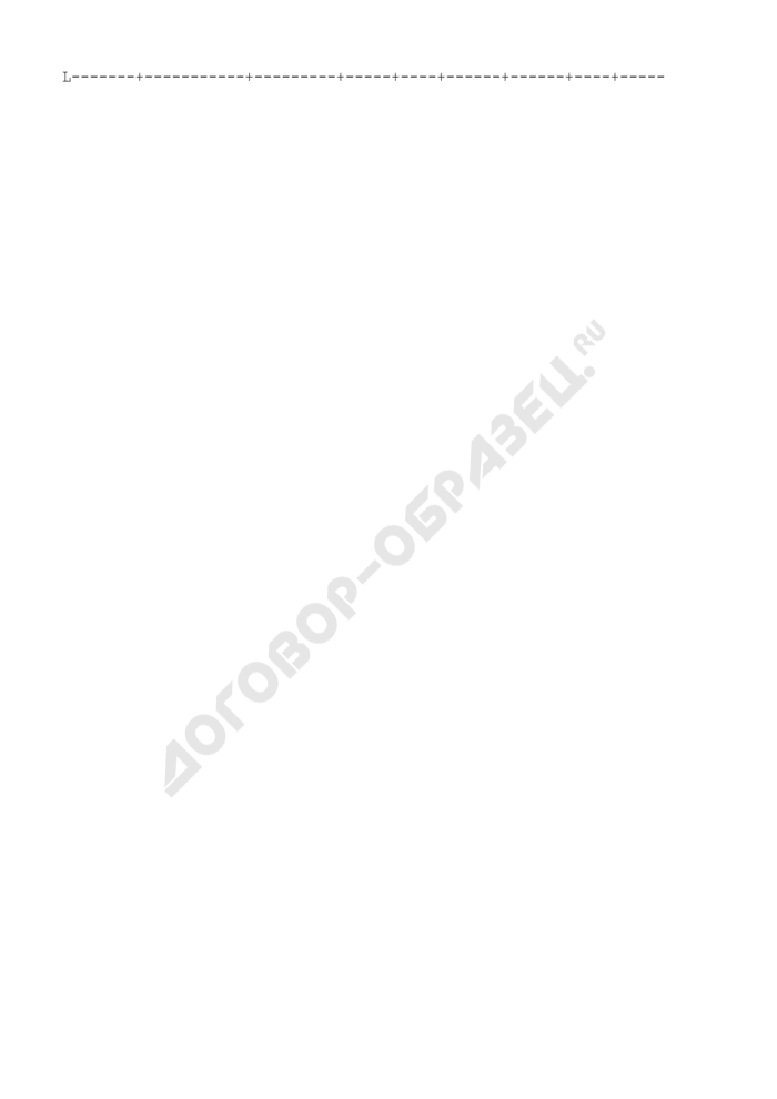 Расчет сети предприятий торговли и общественного питания местного значения по зонам обслуживания (на расчетный срок). Форма N 13. Страница 3
