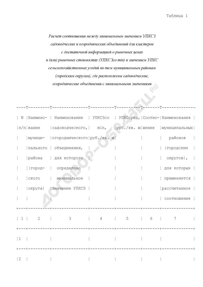 Расчет соотношения между минимальным значением УПКСЗ садоводческих и огороднических объединений для кластеров с достаточной информацией о рыночных ценах и (или) рыночных стоимостях (УПКСЗсо min) и значением УПКС сельскохозяйственных угодий по тем муниципальным районам (городским округам), где расположены садоводческие, огороднические объединения с минимальными значениями. Страница 1